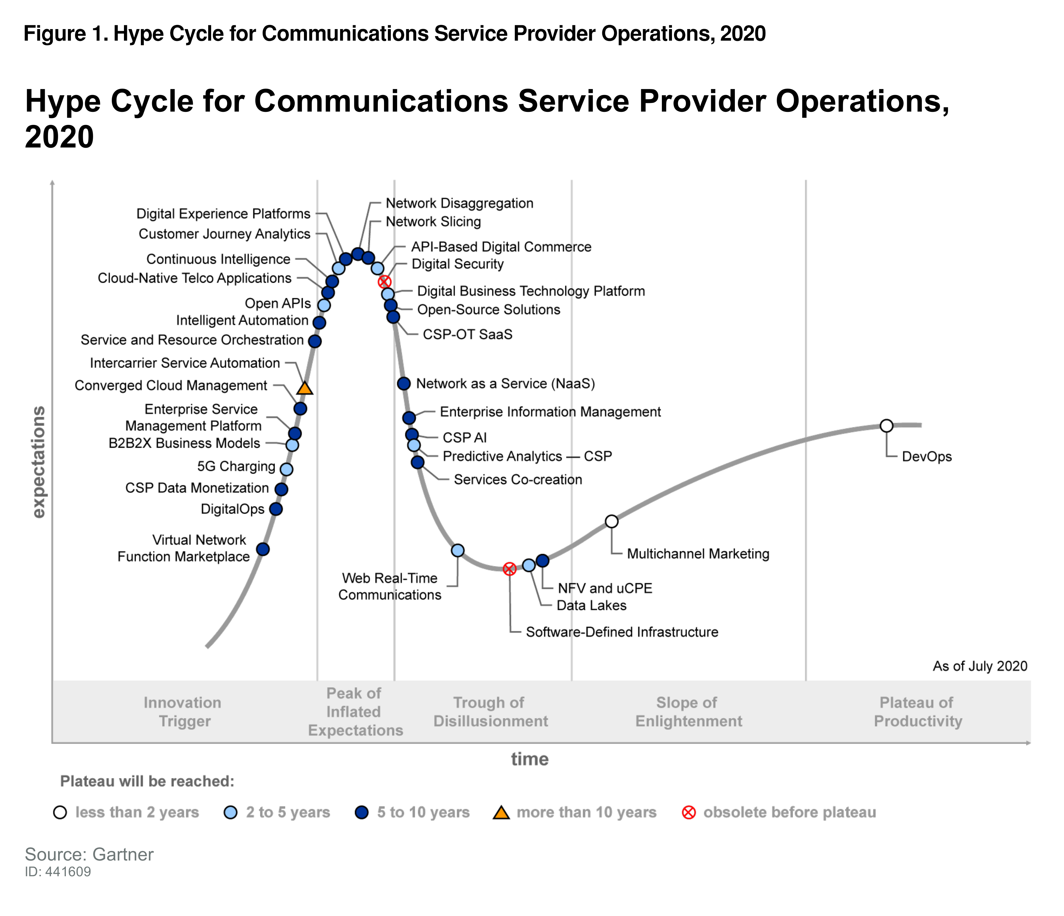 Gartner Hype Cycle for CSP Operations 2020